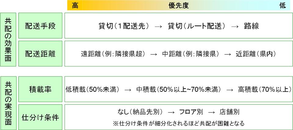 図表1:共配の効果面と実現面における優先度