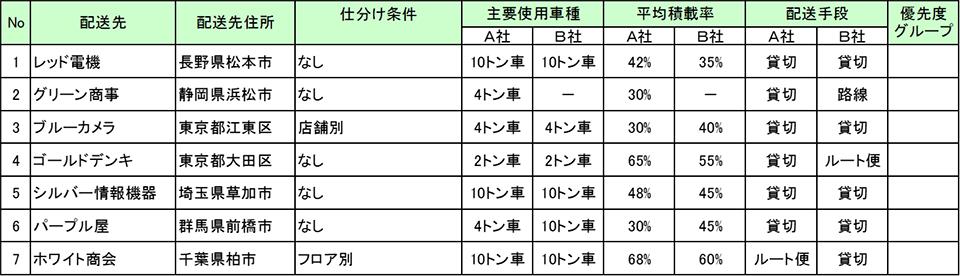 図表2:配送先の抽出例