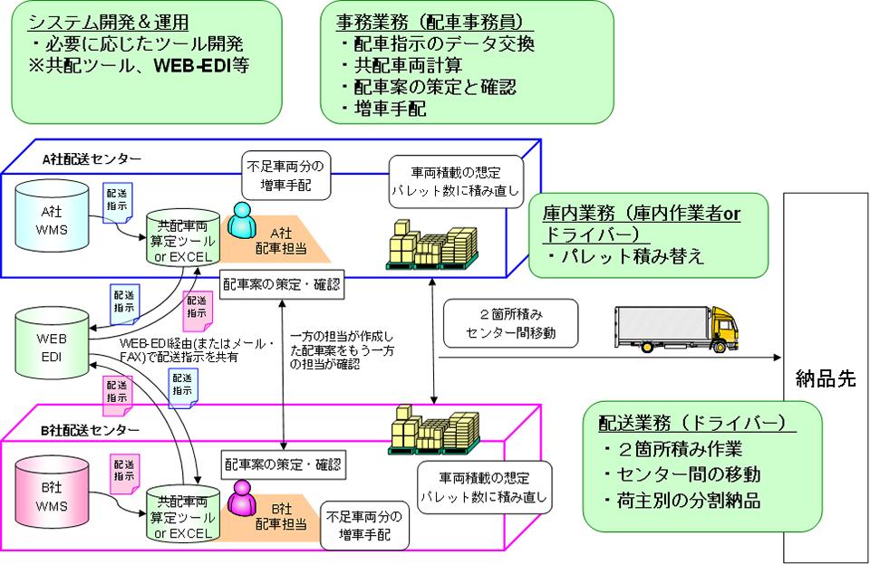 図表5:共配により物流事業者で生じる作業