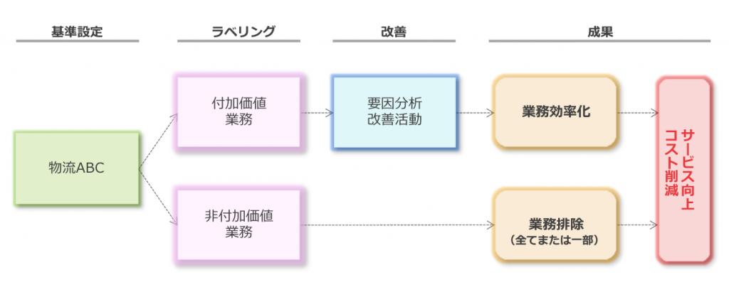 図表1:物流ABMの業務フロー