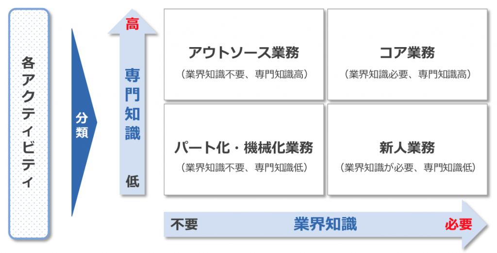 図表3:スキル分析マトリクス