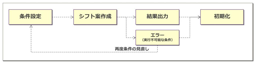 シフトスケジュール案作成の流れ