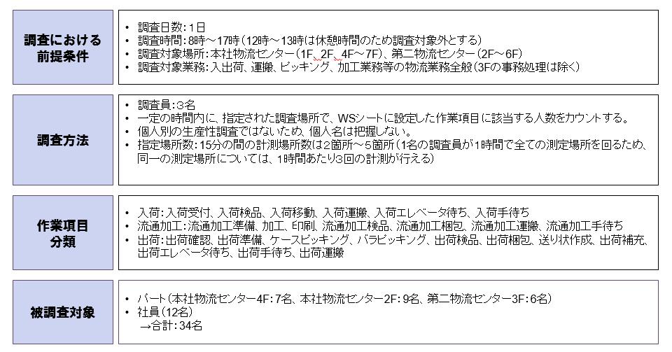 図表1:調査方法