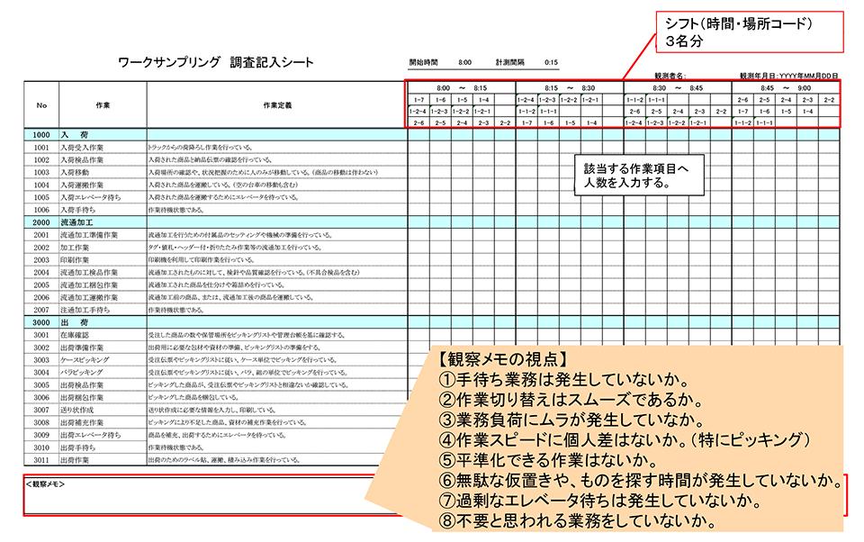 図表2:調査記入シート