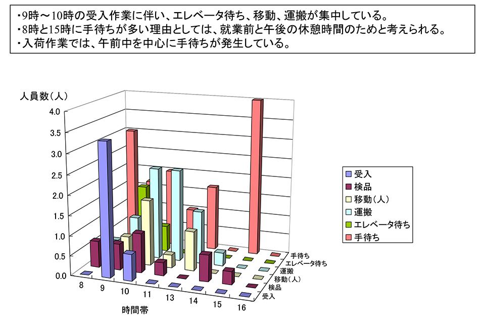 図表3:入荷プロセスにおける時間帯別の作業人員数