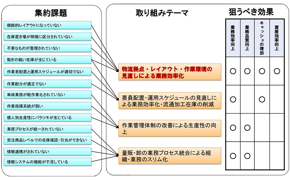 図表5:課題と取り組みテーマ