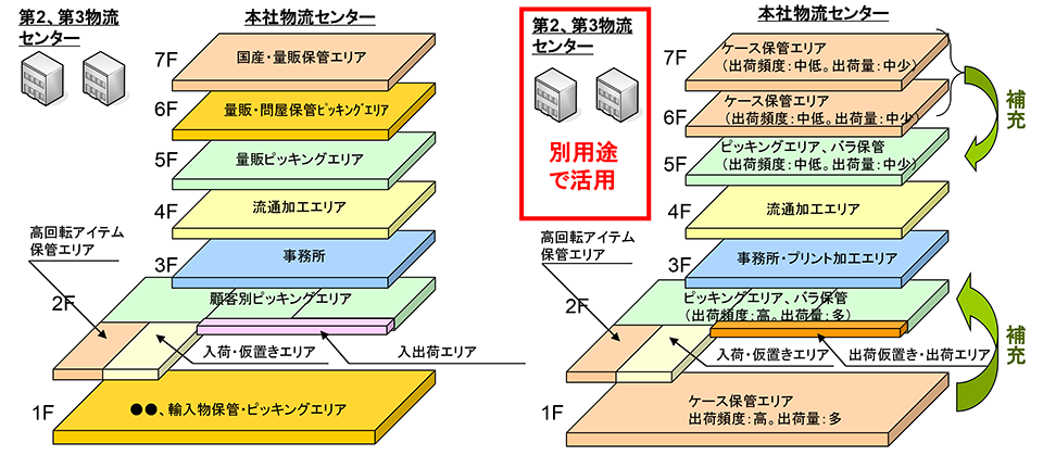 図表6:レイアウトの組み換え案