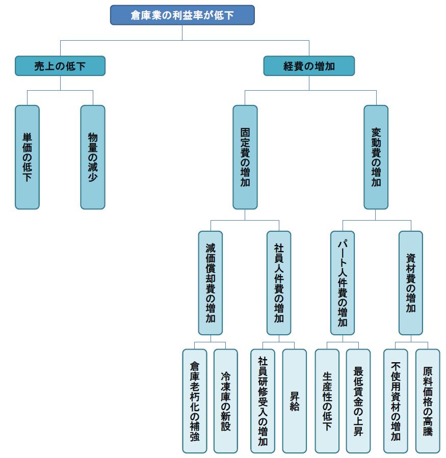 図1 ロジックツリー
