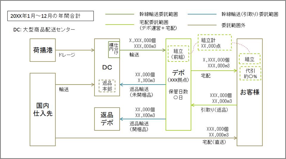 図表2 RFPで提示する物流マップのイメージ