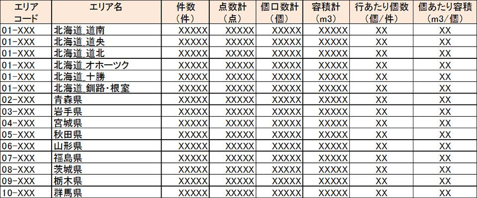 図表3 都道府県別物量情報