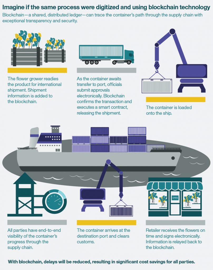 MaerskとIBM、国際貿易の効率化とサプライ・チェーンのデジタル化のため、ブロックチェーンを適用するグローバルな合弁会社を設立