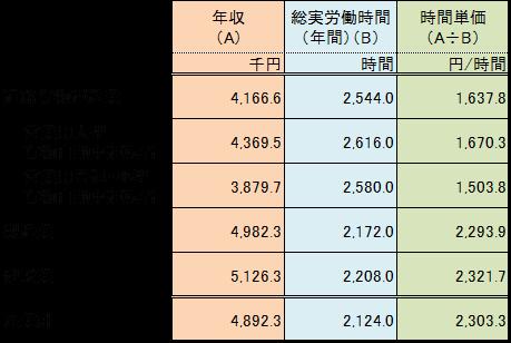 道路貨物運送業の賃金と労働時間