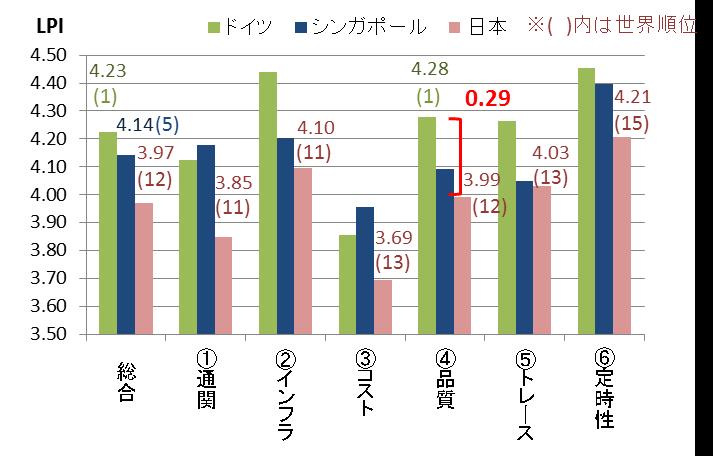 ドイツ・シンガポール・日本のLPI指標比較