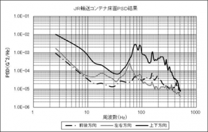 鉄道輸送振動