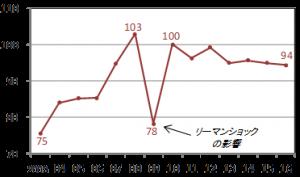 日本発ASEAN向け輸出量の推移
