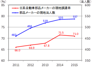 ASEANにおける日系自動車部品メーカーの現地調達率と自動車部品メーカーの現地法人数の推移