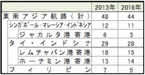 日本~東南アジアの定期コンテナ船航路の数