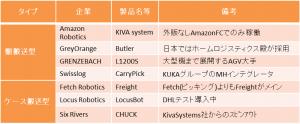 自動搬送ロボットのタイプと代表例