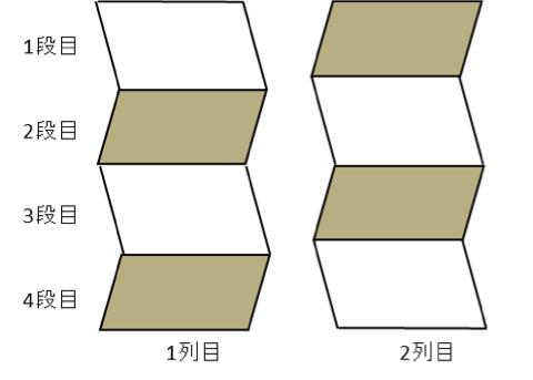 図1: パレタイズにおける真横に振動が加わった場合の製品振動想像モデル