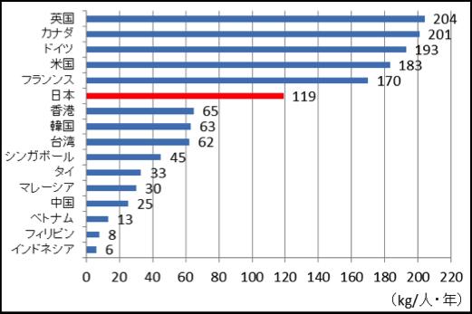 図1: 冷凍冷蔵食品の一人当たり市場規模比較(2013年)