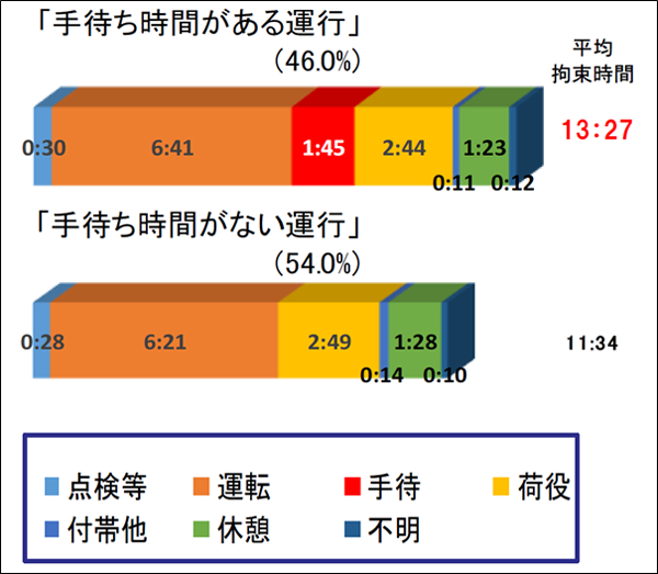 図:一運行の平均拘束時間とその内訳(手待ち時間の有無別)