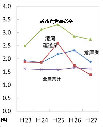 図2:度数率の状況