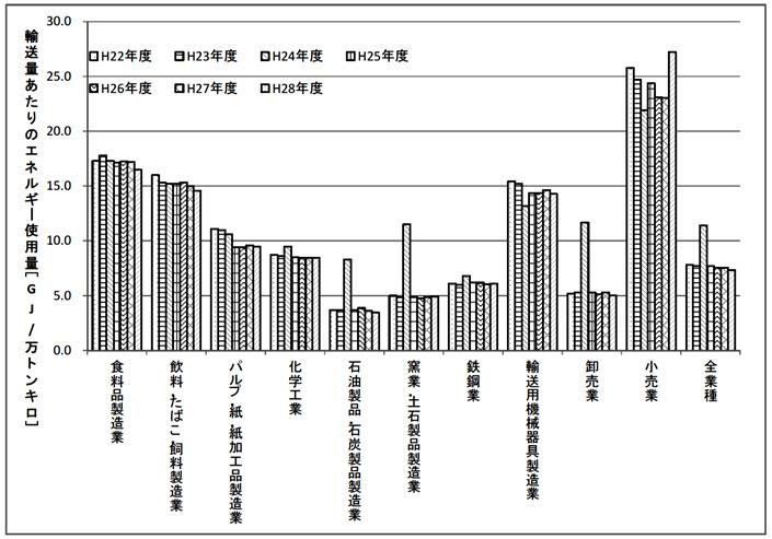 主要業種における輸送量あたりのエネルギー使用量の推移