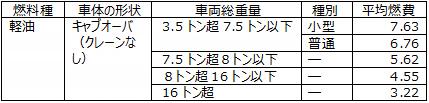 東京都貨物輸送評価制度における60分類された車種区分別の平均燃費(km/ℓ)の例(60区分のうちの5区分)