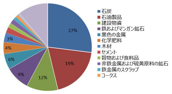 図3:鉄道輸送品目別シェア 2016年(重量ベース)