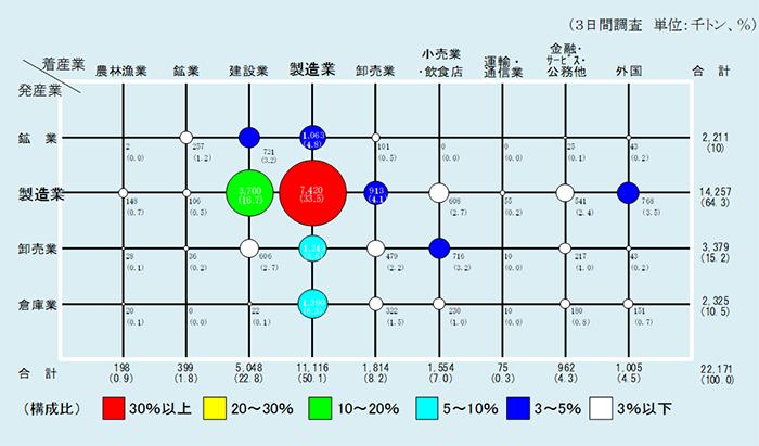 産業間流動量(重量ベース))