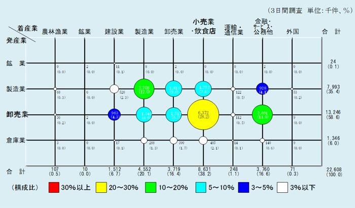 産業間流動量(件数ベース)