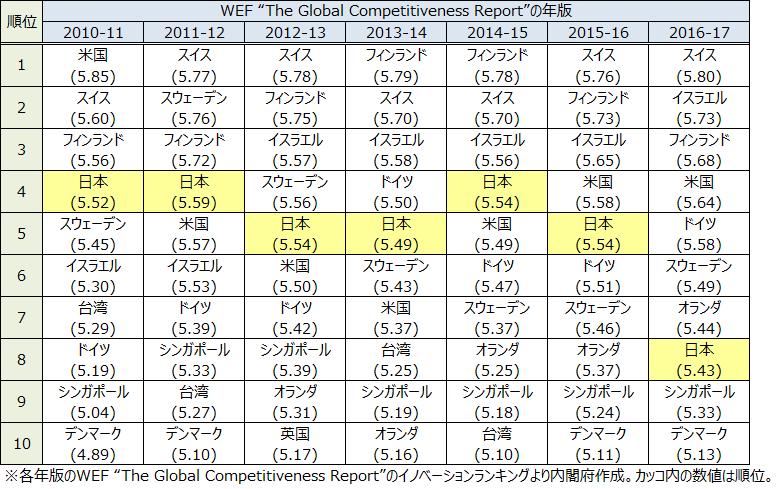 表1.WEF国際競争力レポートにおけるイノベーションランキングの経年推移