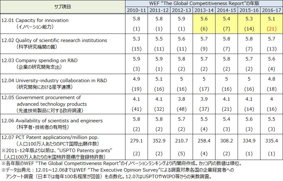 表2.イノベーションランキングのサブ項目のスコアの経年推移(日本のみ)