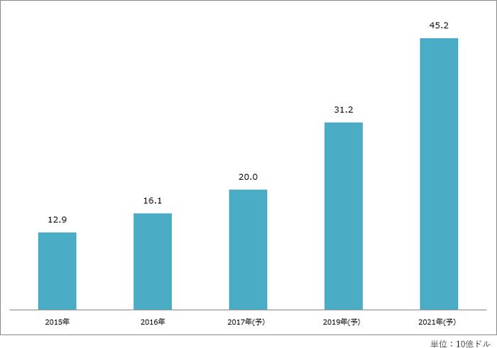 グラフ:インドのEC市場規模(物品販売)