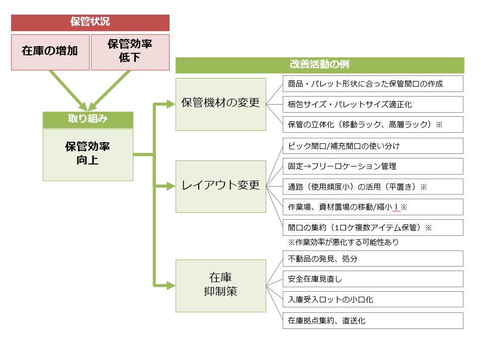 図:保管効率改善活動の例
