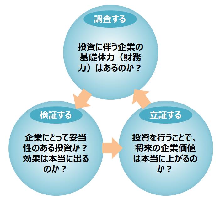 図1:デューデリジェンスの目的と狙い、その実行サイクル