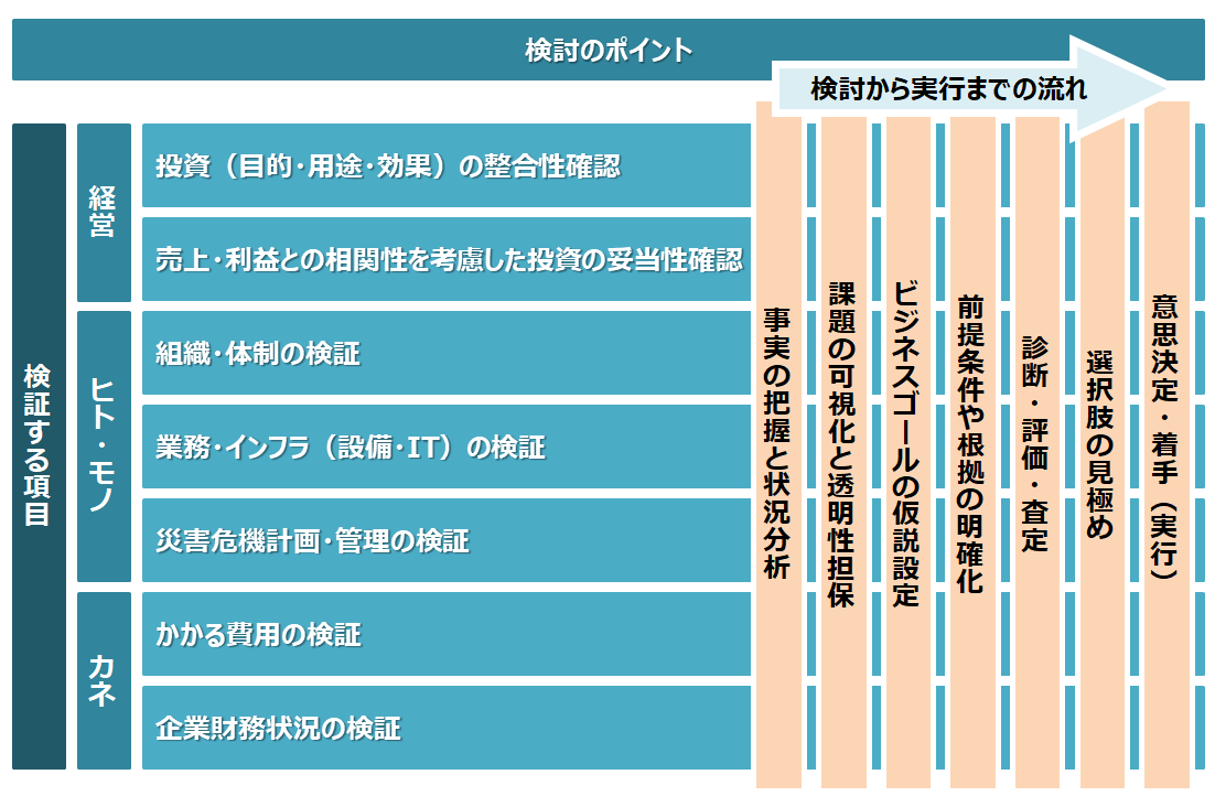 図2:投資に伴うデューデリジェンスのポイント