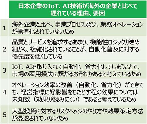 3.日本企業のIoT、AI技術が海外の企業と比べて遅れている理由、要因をヒアリング!