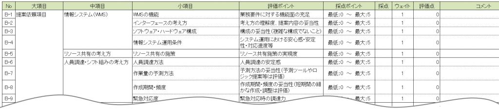 図表1 提案依頼項目に対する回答評価フォームの例