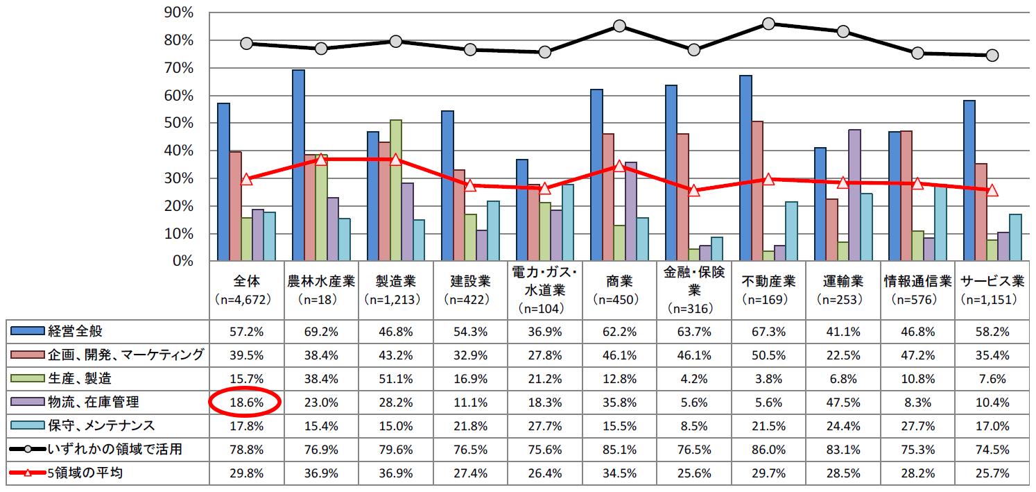 <図表1>データの活用状況