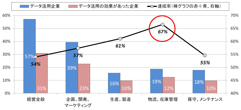 <図表2>データ活用の効果達成率