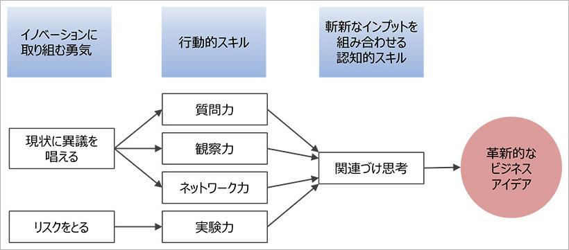 図1:イノベータDNAモデル