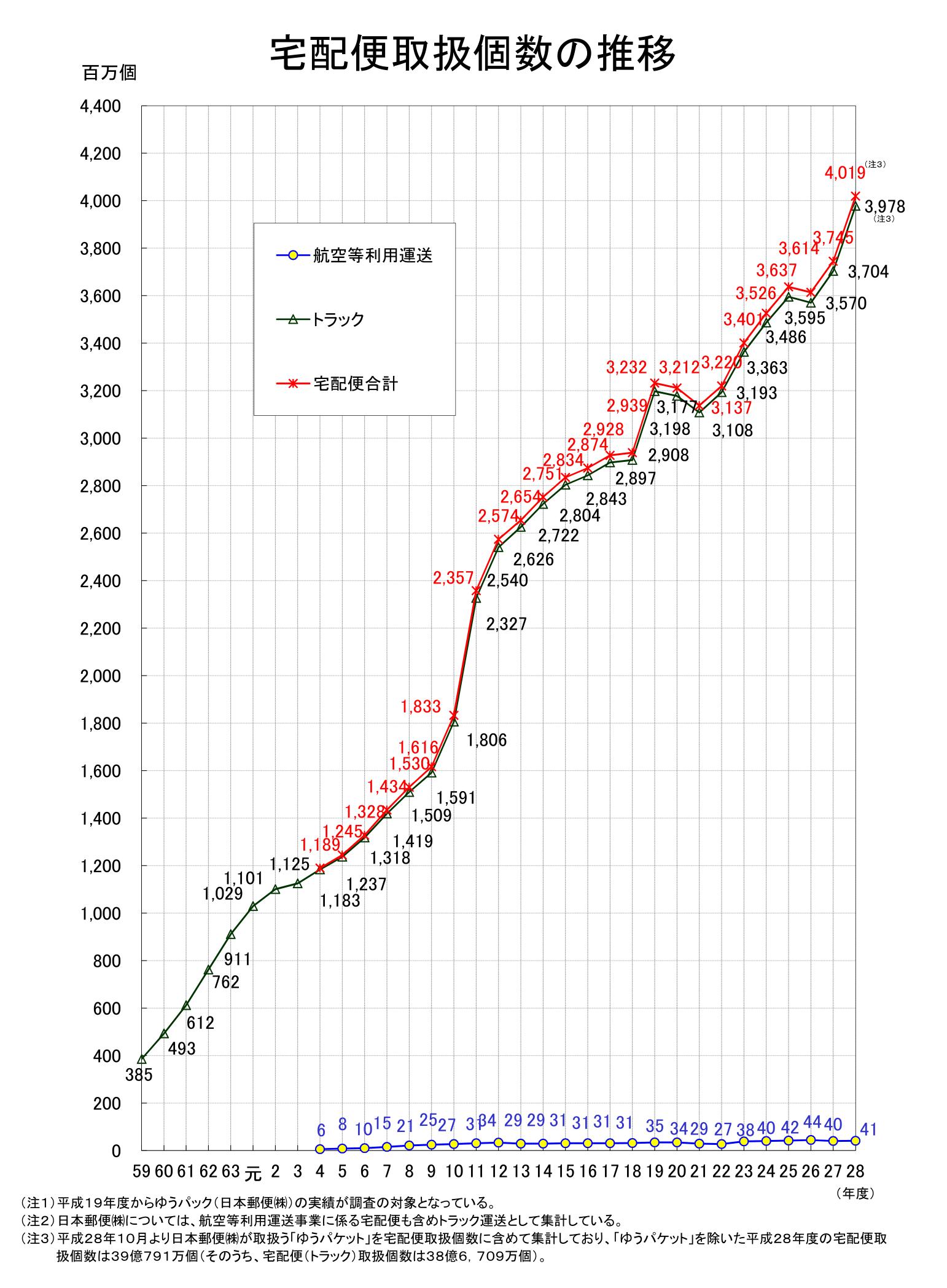 宅配便取扱個数の推移