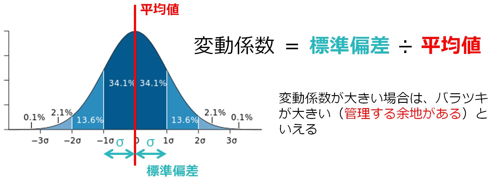 図表1 標準偏差と変動係数