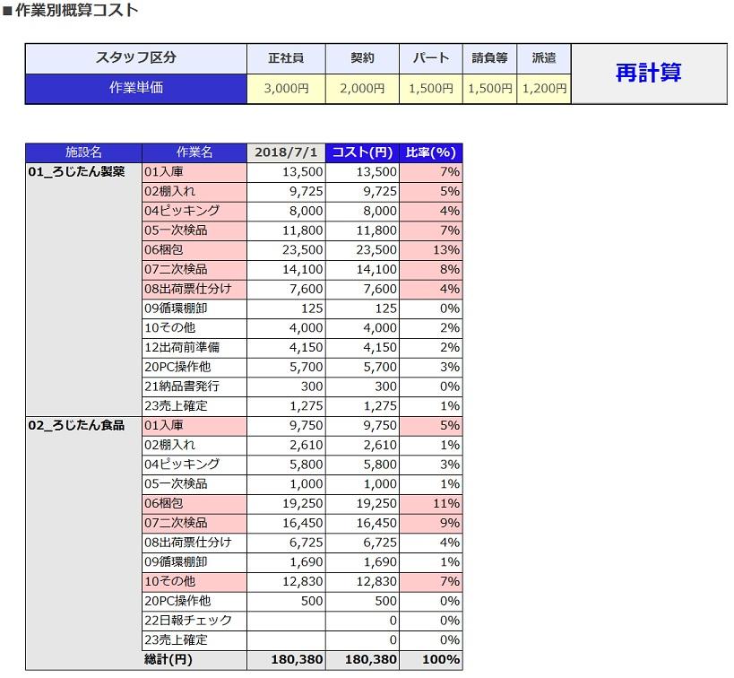 図5:個別レポートの作業別概算コスト