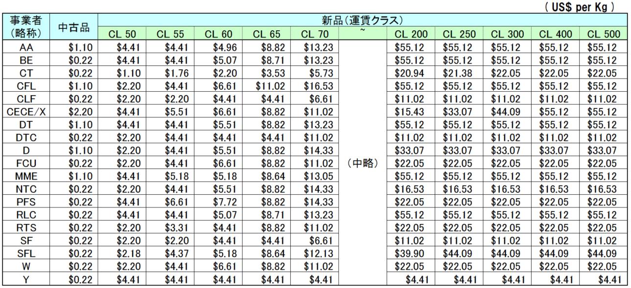 米国主要自動車運送業者の賠償責任限度額一覧(各社約款に基づく)