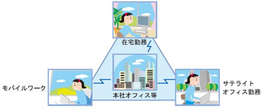 図1 テレワークの種類と特徴