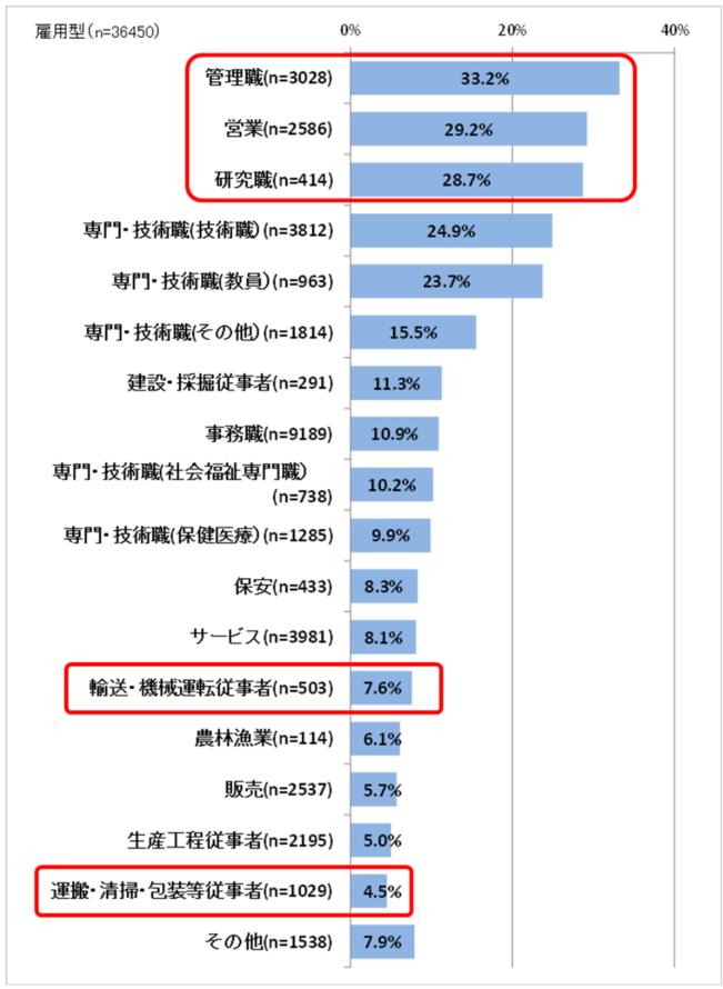 図3 業種別・職種別雇用型テレワーカーの割合