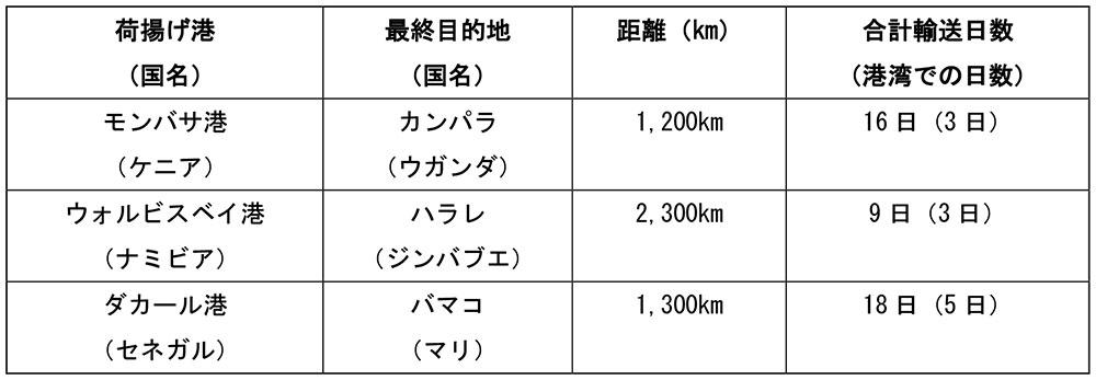表 1 主な港湾から内陸国への距離と輸送日数