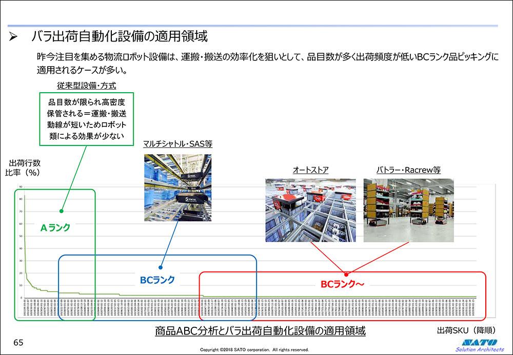バラ出荷自動化設備の適用領域